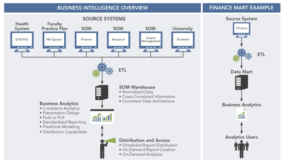 Business Intelligence Overview