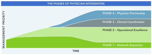 Four Phases of Physician Integration