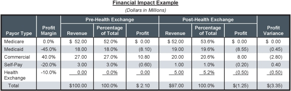 Health_Exchange_Revenue_Financial-Impact-Example_Web