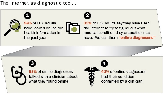 internet as diagnostic tool
