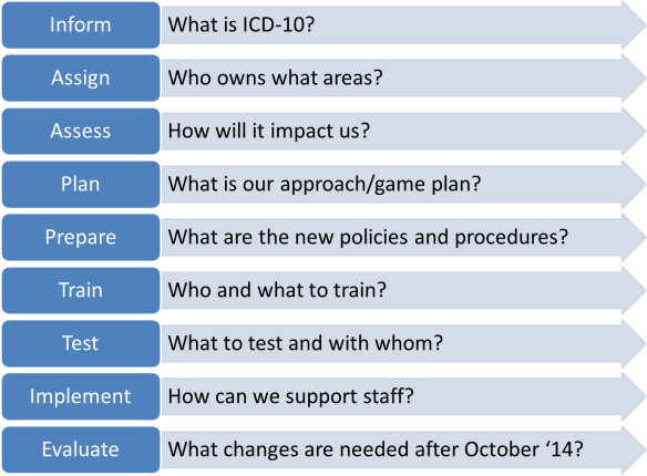 Key Areas of Concern_ICD10_Final