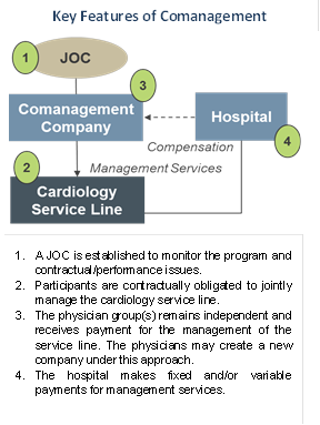 comanagement model