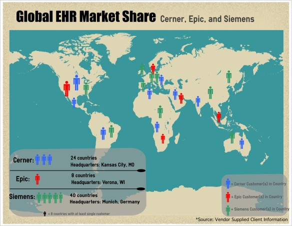 Global_EHR_Market_Share_14M08D12
