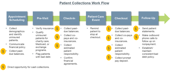 Patient Collections Work Flow