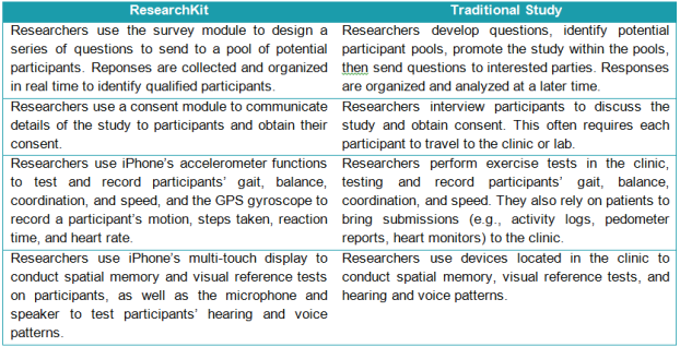 researchkit--table
